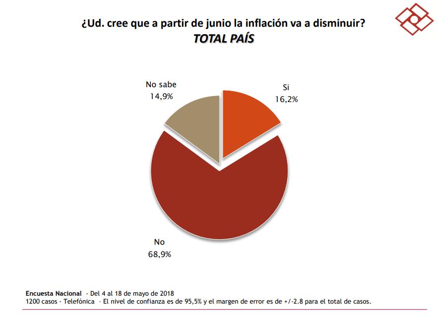 encuestas 3